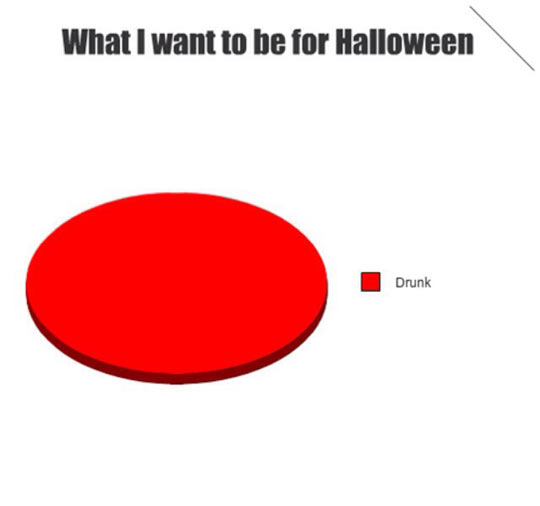 Funny Pie Chart Halloween Costume Selection Stannous Flourides