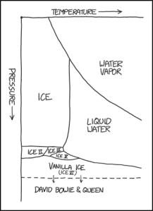 chartdiagram