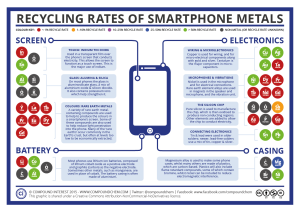 chartsRecycling-Rates-of-Smartphone-Elements