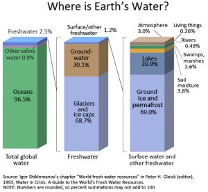 earth-water-distribution-kids-screen