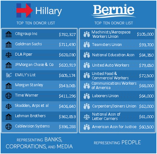 bernhilly-v-bernie-donors