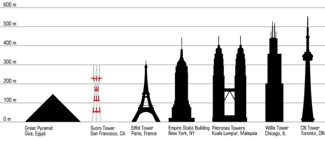 july-david_sutro-tower-height-comparison.jpg