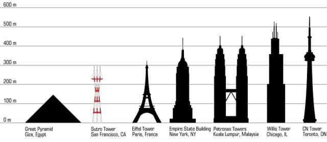 july-david_sutro-tower-height-comparison.jpg